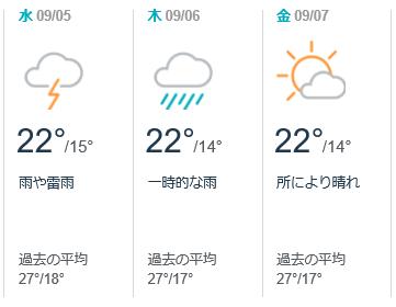 温度湿度2017